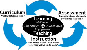 curriculum assessment and instruction cycle